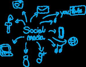 Die sozialen Medien im Mittelpunkt