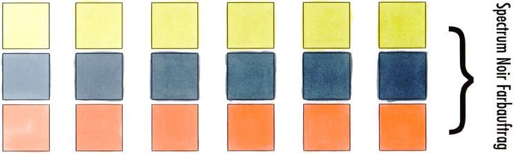 Spectrum Noir Test Farbauftrag
