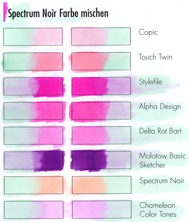 Spectrum Noir Marker mit anderen Markern kombinieren
