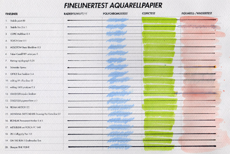 Finelinertest - Aquarellpapier getestet
