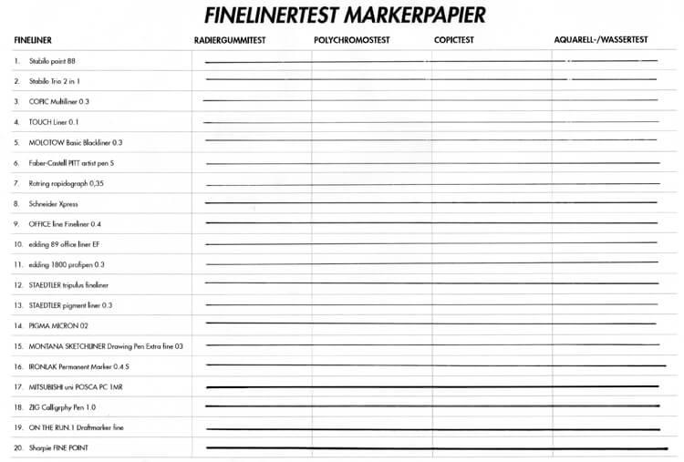 Finelinertest auf Markerpapier