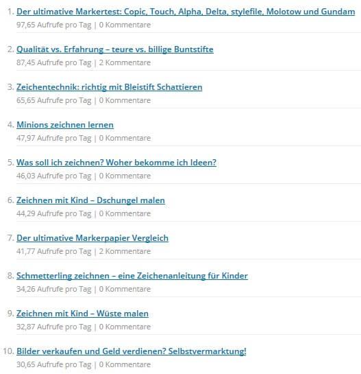 Beliebte Artikel