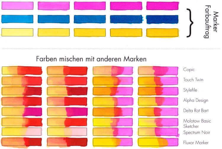 Farbauftrag & Farben mischen