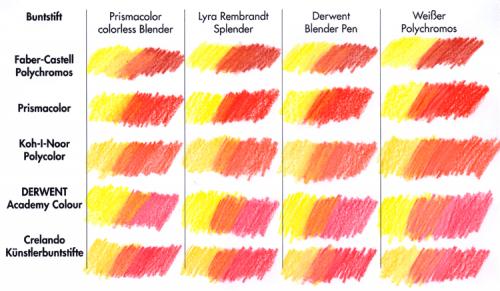 Buntstiftblendertest: dick gemalte Fläche