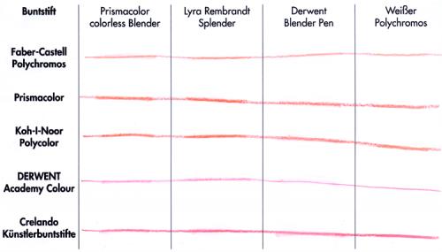 Buntstiftblendertest: einzelner Strich