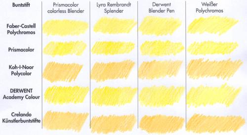 Buntstiftblendertest: gelbe Fläche