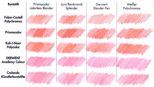 Buntstiftblendertest: rote Fläche