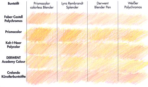 Buntstiftblendertest: sanft gemalte Fläche