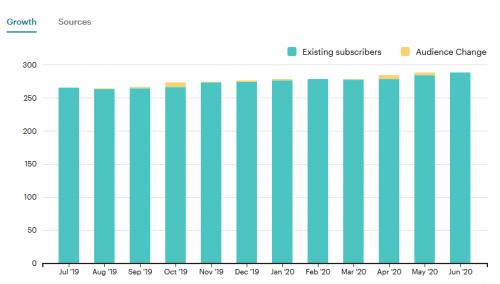 Newsletter Statistik 19/20 - Abonnenten
